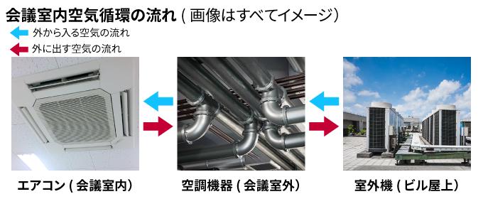 会議室内空気循環の流れ